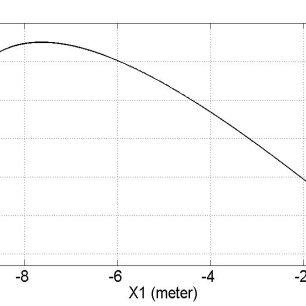 (PDF) Sliding Mode Control for Electro-Hydraulic Servo System