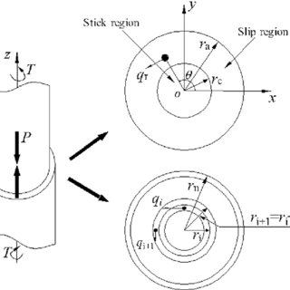 Friction coefficients on a stainless steel surface