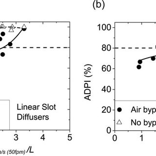 Smoke testing of two-way opposite airflow patterns for