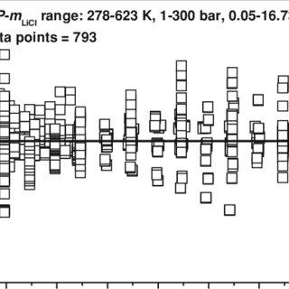 (PDF) The Viscosity of Aqueous Alkali-Chloride Solutions