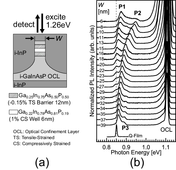(a) Schematic of a Q-Wire sample. Excitation energy was 1