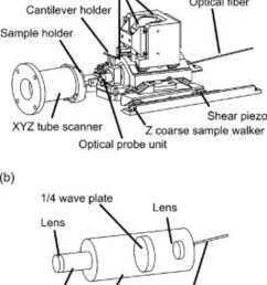 a schematic drawing of a newly developed dfm head the laser spot of measurement light could be positioned on the back side of the cantilever by shear  [ 850 x 1192 Pixel ]