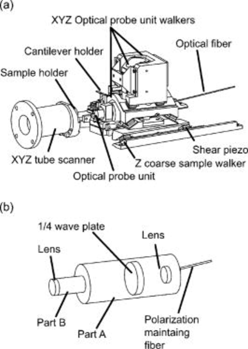 hight resolution of  a schematic drawing of a newly developed dfm head the laser spot of measurement light could be positioned on the back side of the cantilever by shear