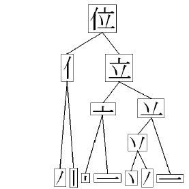 (PDF) Online Handwritten Kanji Recognition Based on Inter