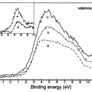 Optical absorption spectra of In O :Li powders: x50 (a), 0
