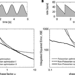 (PDF) Optimizing Time Histograms for Non-Poissonian Spike