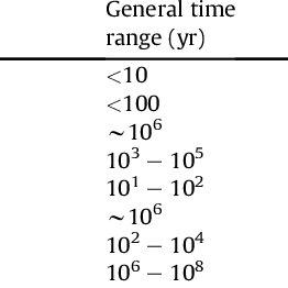 Schematic diagram illustrating the relationship between
