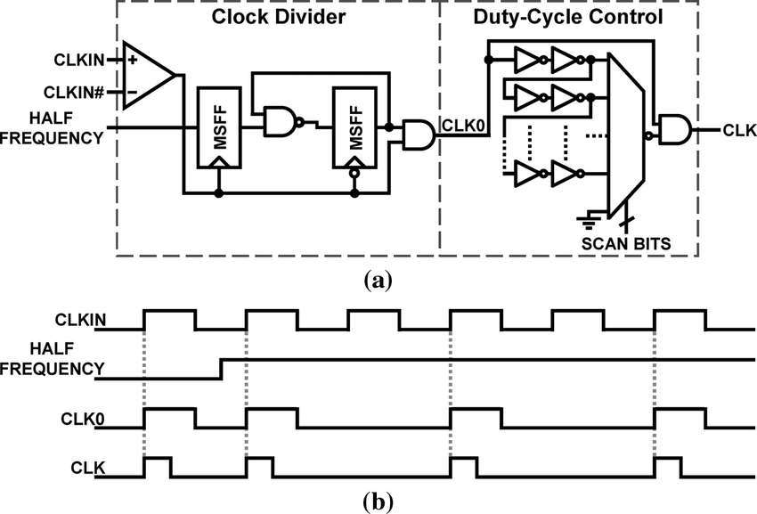 (a) Clock divider and duty-cycle control circuit