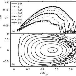 (PDF) Vortex-ring solutions of the Gross–Pitaevskii