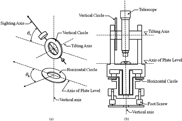 Typical structure of a theodolite: (a) a view of vertical