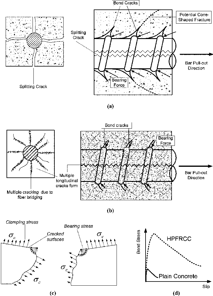 Bond mechanisms of reinforcing bar in: (a) conventional