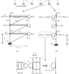 free body diagram of interior columns and associated beam segments and braces a  [ 850 x 1110 Pixel ]