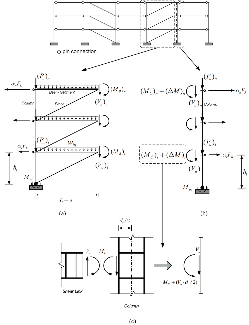 hight resolution of free body diagram of interior columns and associated beam segments and braces a