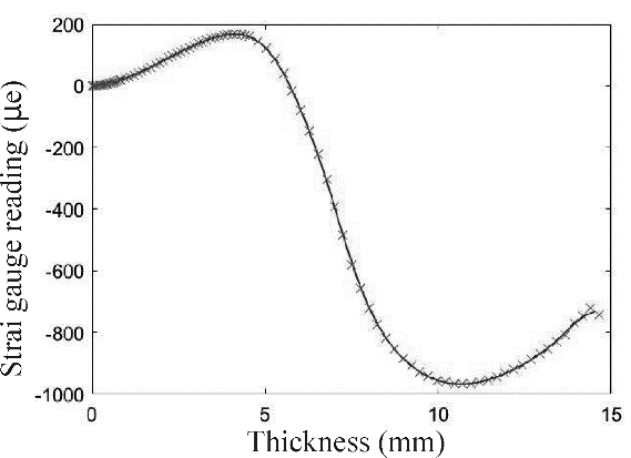 Strain data of a four point bending sample. Fig.6