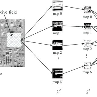 (PDF) Learning multiscale and deep representations for