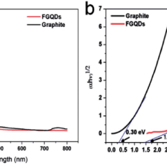 Phase Diagram Of Graphene Nissan Xterra Motor (a) Uv-vis Spectra Fgqds And Graphite Powder, (b) Band Gap... | Download Scientific
