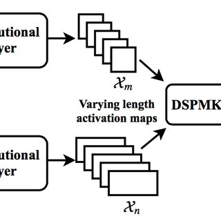 Block diagram of CNN architecture with SPP-layer