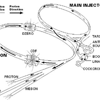 Collision of proton and anti-proton resulting in the
