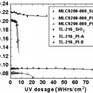 UV absorption spectra of TL-216 (red line), MLC-9200-000