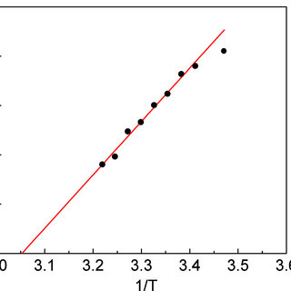 (PDF) 11.3: Temperature Effect on Polymer-stabilized Blue