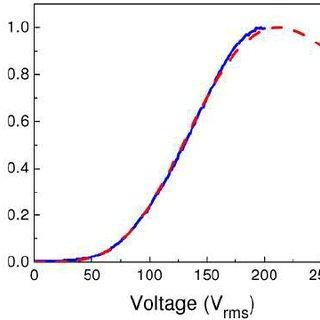 Optical setup for Senarmont method. P: Polarizer, λ /4