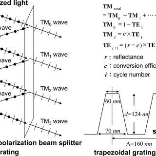 (PDF) Broadband wide-angle polarization converter for LCD