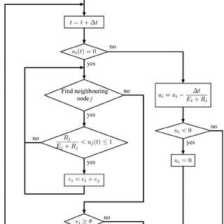 Measurements of conduction velocity, maximum upstroke