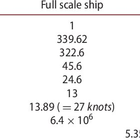 (PDF) Parametric study on ship's exhaust-gas behavior
