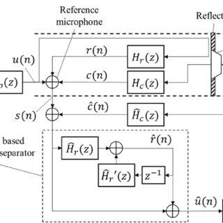 (PDF) A DESIGN OF OPTIMAL FILTER FOR SINGLE SENSOR BASED