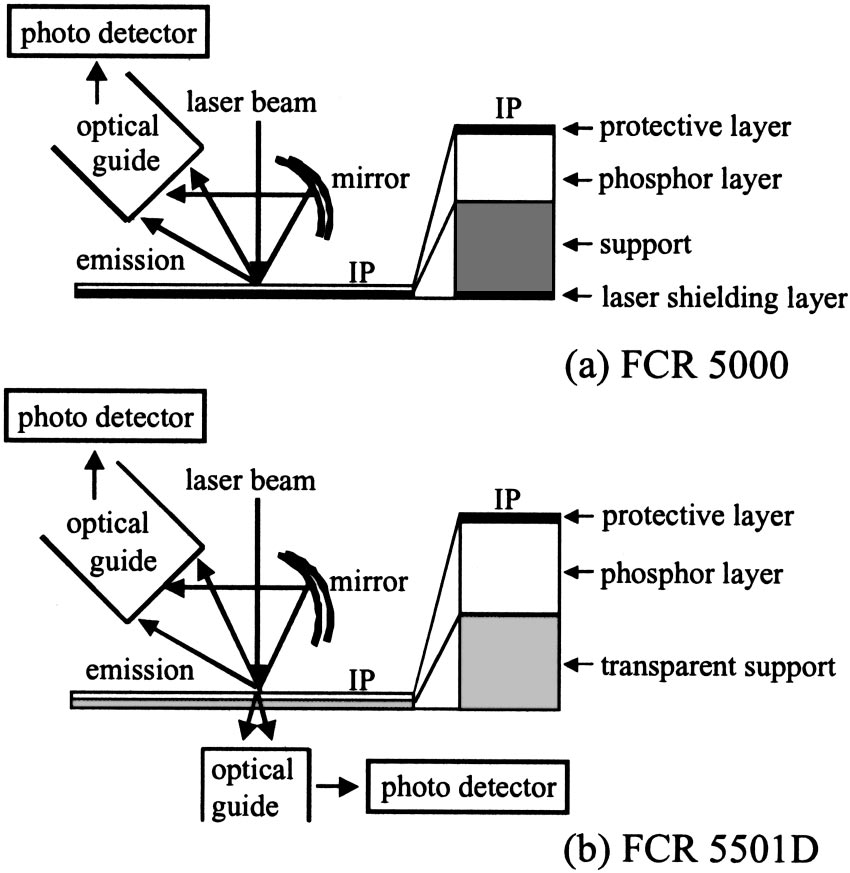 FIG. 1. Diagrams of Fuji Computed Radiography FCR. a FCR