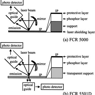 Diagrams of Fuji Computed Radiography FCR. a FCR 5000
