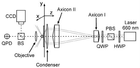 Schematic drawing of the laser dark-field microscopy