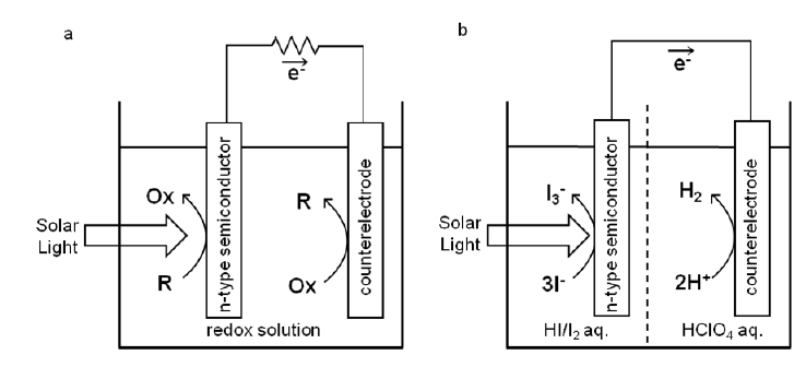 Schematic illustrations of PEC solar cells. a