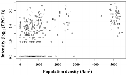 Risk Factors and Spatial Distribution of Schistosoma