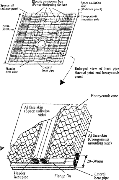 Layout of heat pipes for satellite radiator [5
