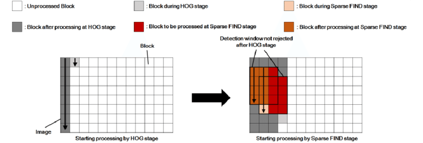 Flow of block-based two-stage processing for VLSI