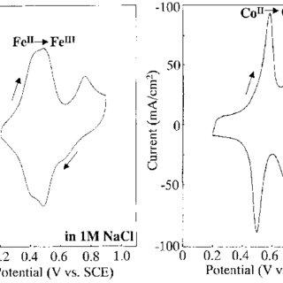 Cyclic voltammogram of FeCo Prussian blue in 1 M NaCl