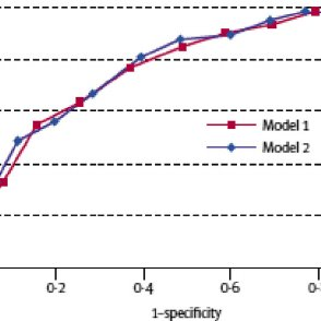 (PDF) The CAIDE Dementia Risk Score App: The development