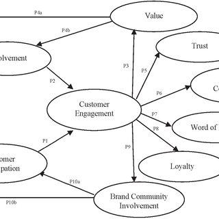 (PDF) Customer Engagement: Exploring Customer