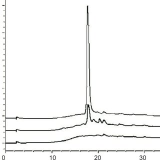 Chromatograms of: (A) blank sample (deionized water) in