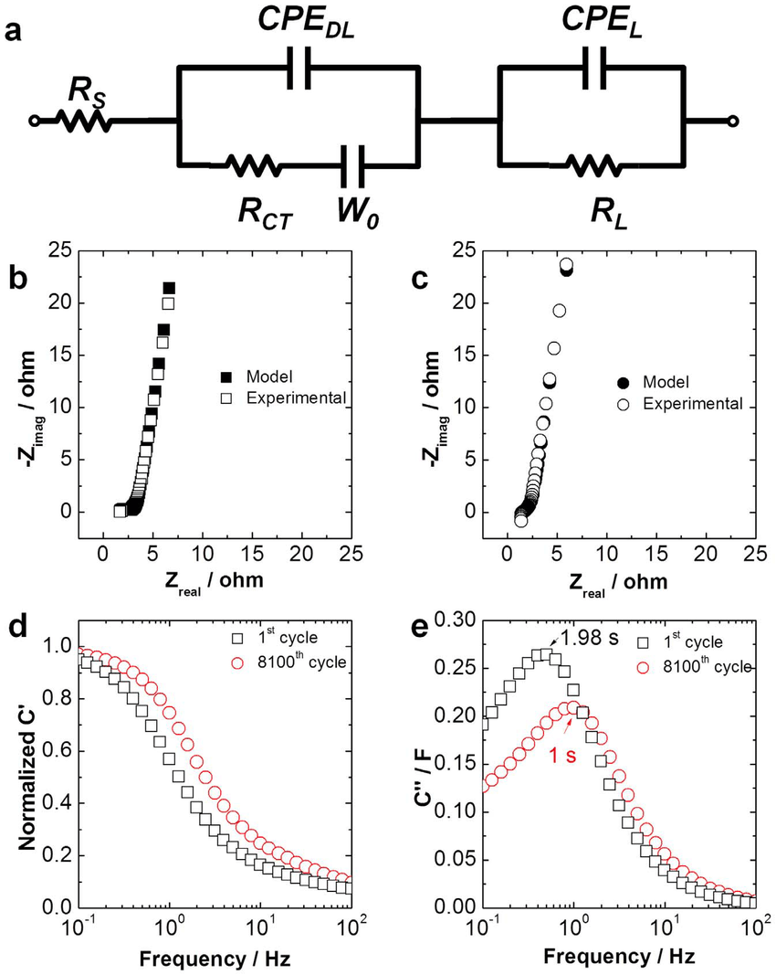 | Electrochemical Impedance Spectroscopy (EIS) study. (a