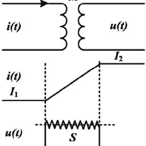 Magnetic force curve of exciting coils with slight