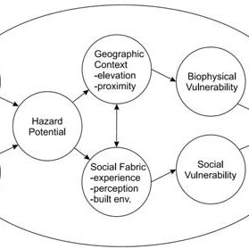 (PDF) Vulnerability Concepts and its Application in