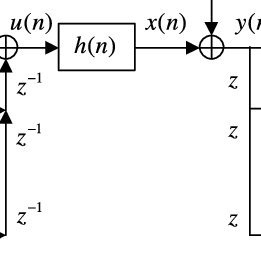 Block diagram of transmitter, channel, and iterative