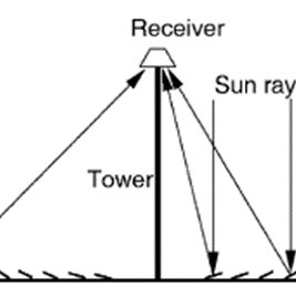 (PDF) An Overview of Solar Thermal Power Generation