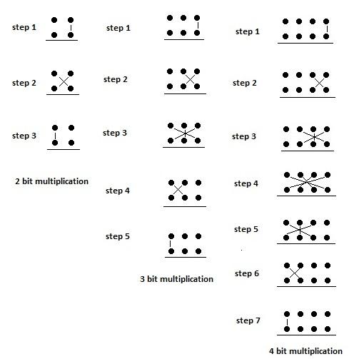 Line diagram for binary multiplication using UT sutra