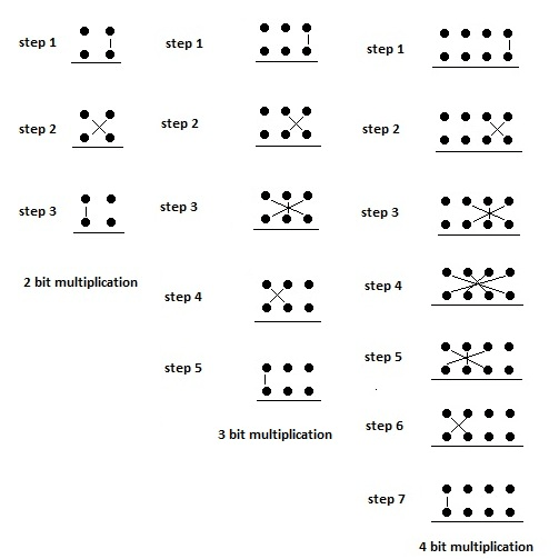 Line diagram for binary multiplication using UT sutra