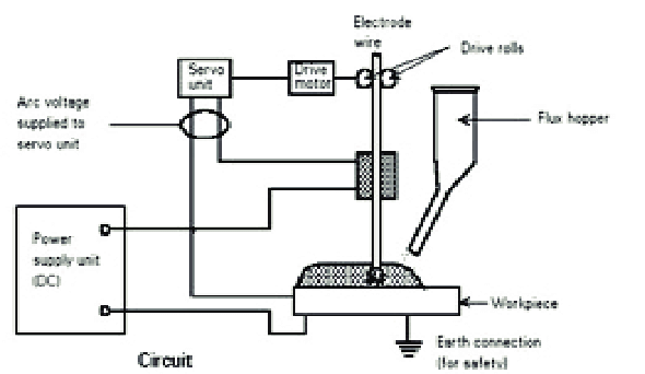 Process diagram for Submerged arc welding SAW uses the arc