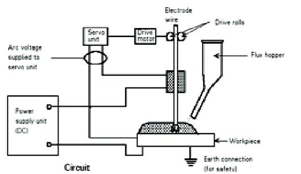 submerged arc welding diagram
