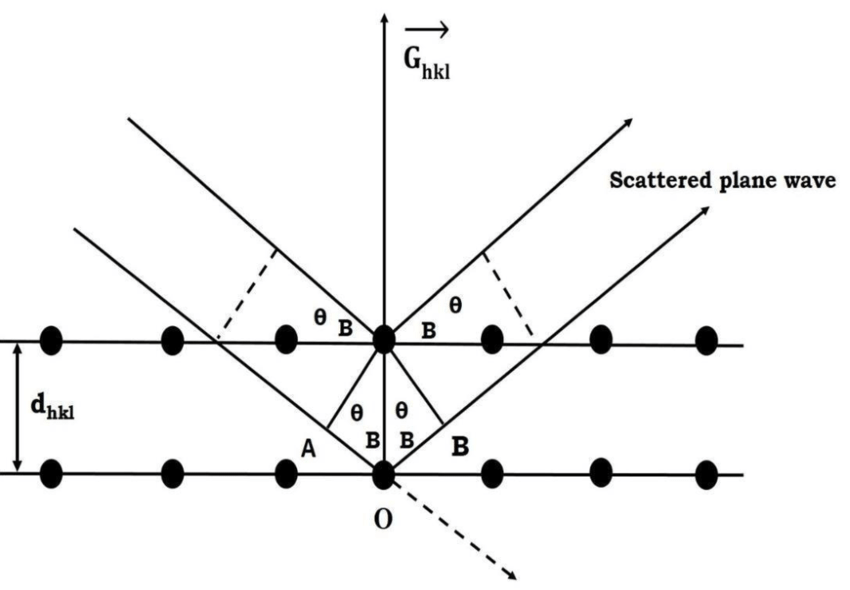 15: Schematic representation of incident and scattered X